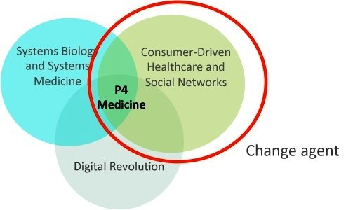 """An image from the P4Mi web site depicts the convergence of systems medicine, big data and patient activated social networks.  P4Mi is undertaking a pilot project to build a data base of over 100,000 healthy people and, over the next 20 – 30 years, mine insights that support a transformative approach to healthcare that is """"predictive, preventive, personalized and participatory."""""""