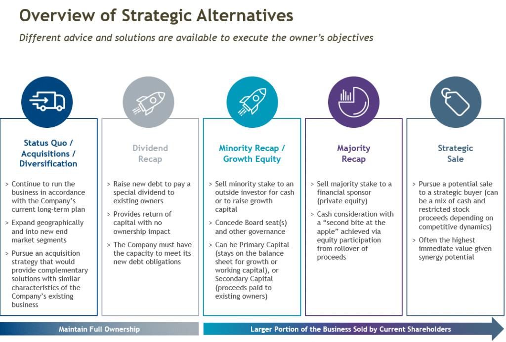 Overview of Strategic Alternatives-1